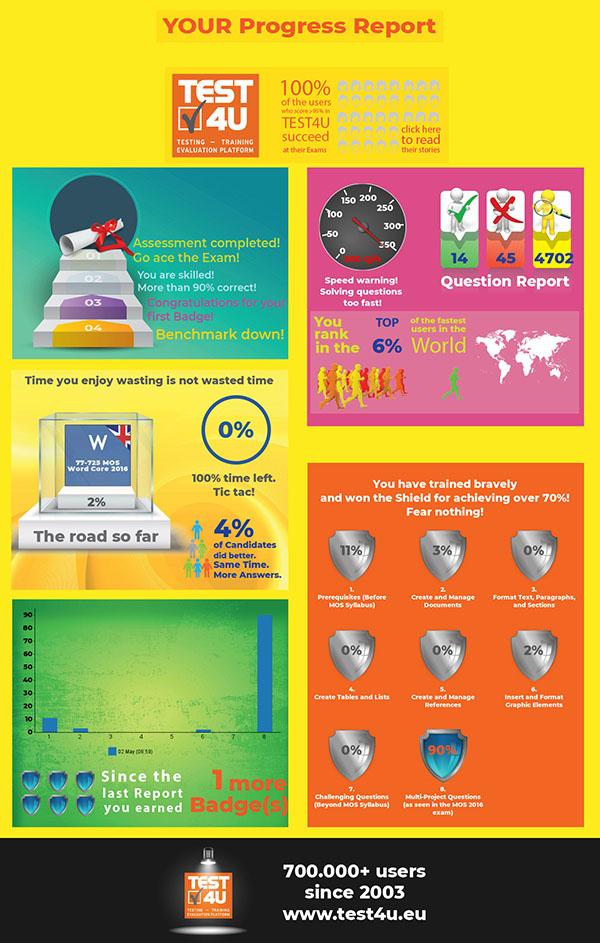 TEST4U progress infographic